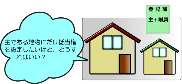 主と附属の関係にある建物の1棟について・抵当権を設定したいとき・売却したいとき・遺産分割で建物を分けて相続したいとき には建物分割登記をおすすめします。