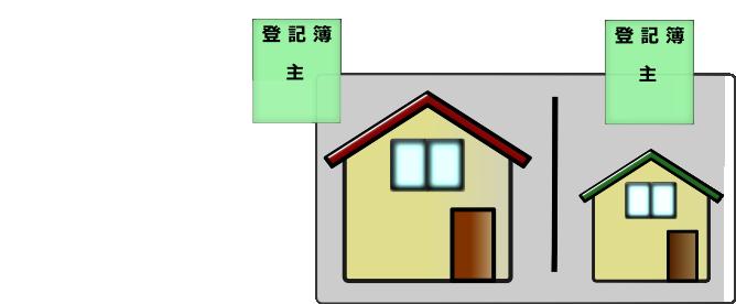独立した1個の建物となりますので、抵当権設定や売却等の処分が可能となります。 なお、土地の分筆登記も併せてすることをおすすめします。